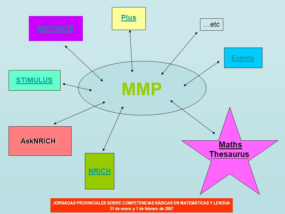 NRICH AskNRICH MOTIVATE Events STIMULUS Plus …etc MMP Maths Thesaurus
