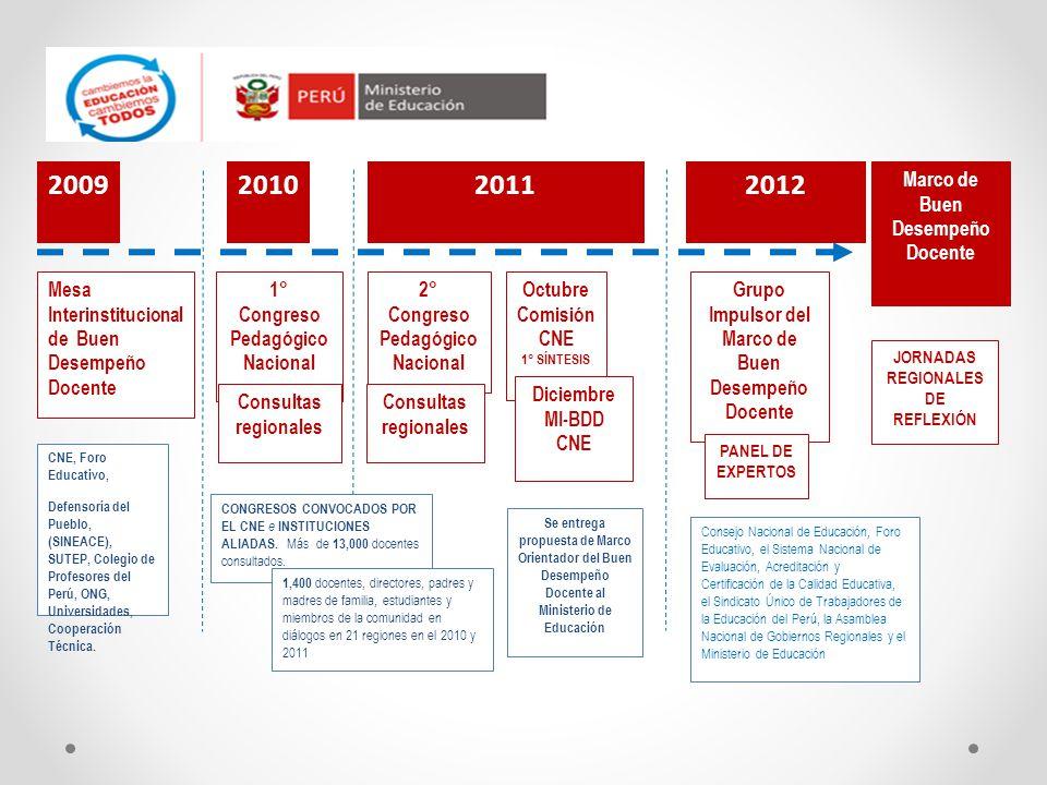 2009 2010 2011 2012 Mesa Interinstitucional de Buen Desempeño Docente