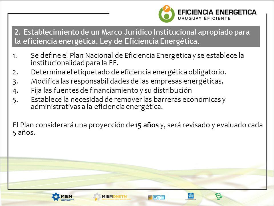 2. Establecimiento de un Marco Jurídico Institucional apropiado para la eficiencia energética. Ley de Eficiencia Energética.