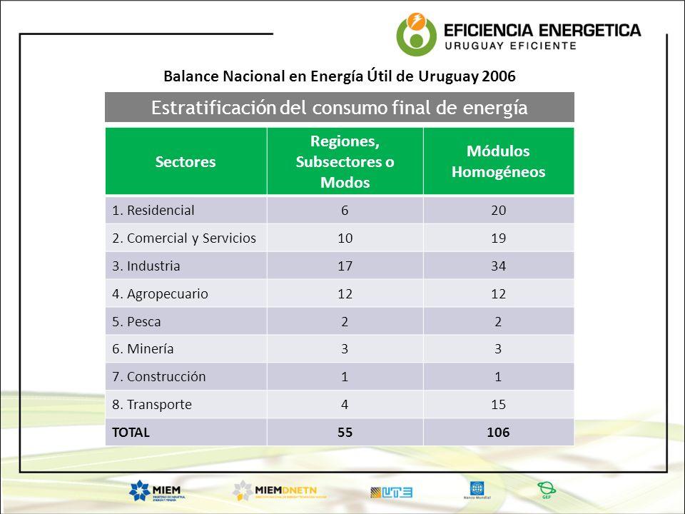 Estratificación del consumo final de energía