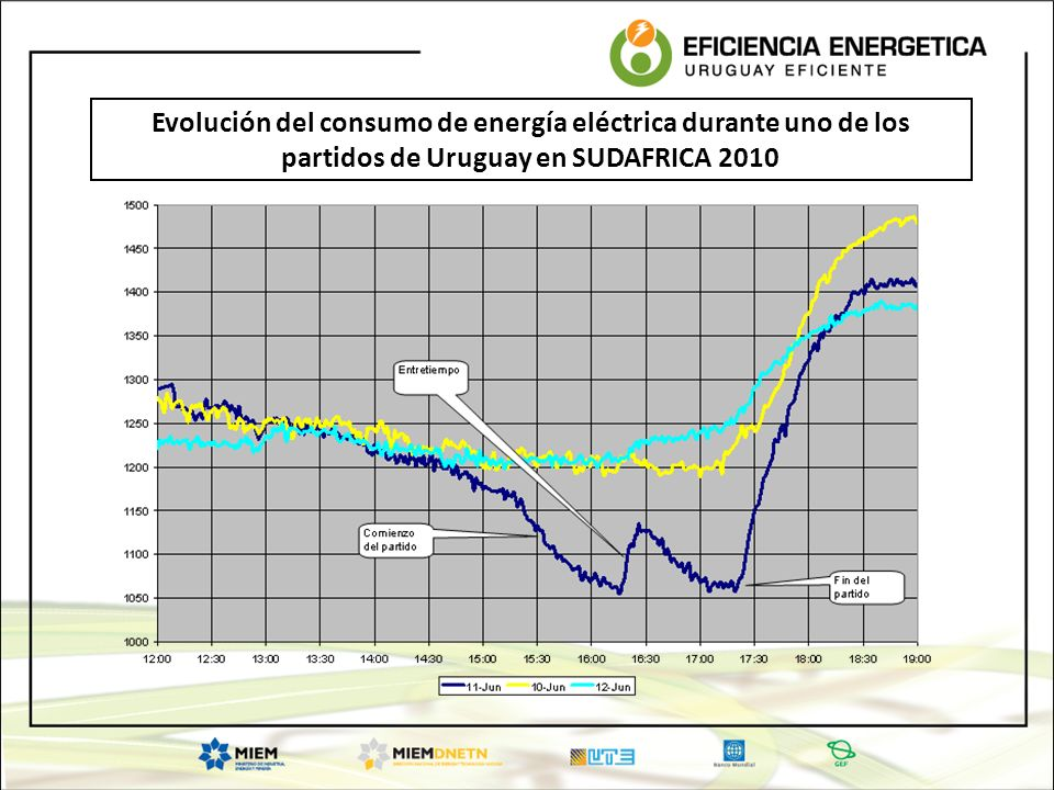 Evolución del consumo de energía eléctrica durante uno de los partidos de Uruguay en SUDAFRICA 2010