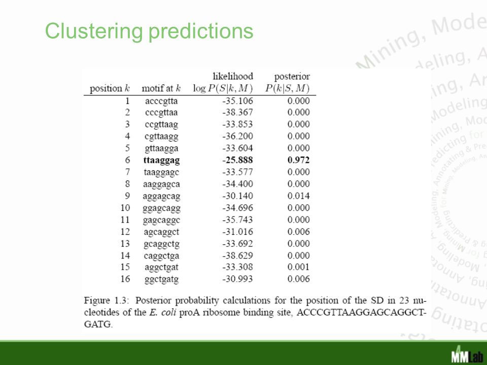 Clustering predictions