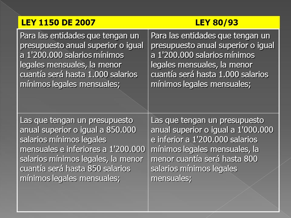 LEY 1150 DE 2007 LEY 80/93