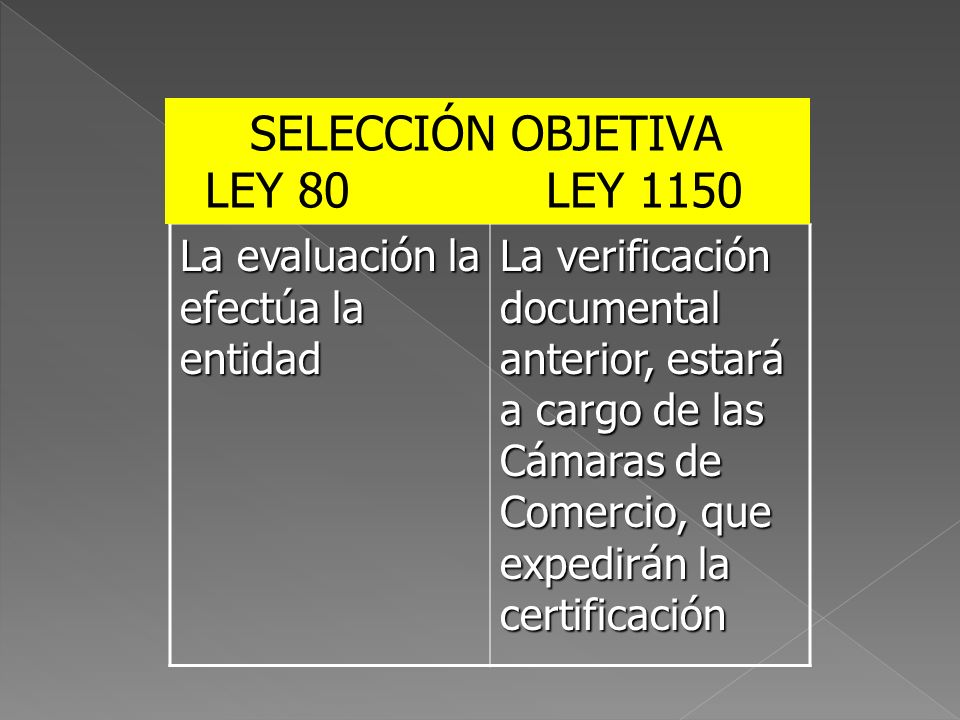 SELECCIÓN OBJETIVA LEY 80 LEY 1150 La evaluación la efectúa la entidad