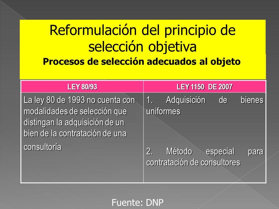 Reformulación del principio de selección objetiva