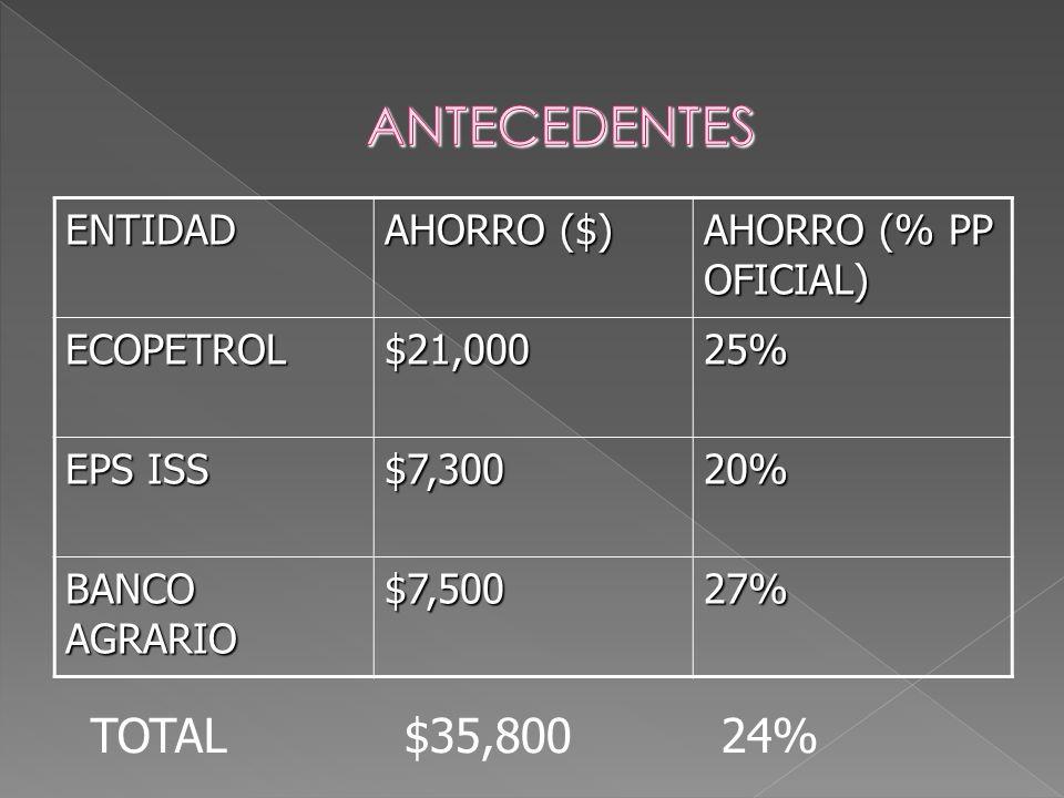 ANTECEDENTES TOTAL $35,800 24% ENTIDAD AHORRO ($)