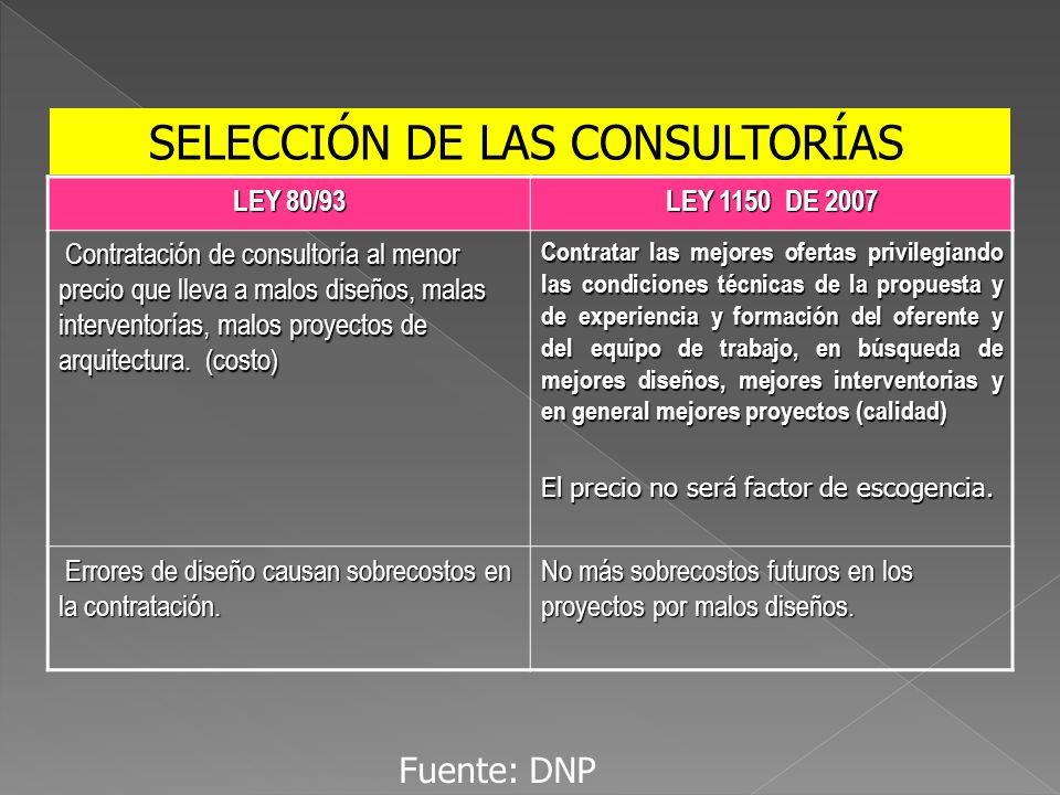 SELECCIÓN DE LAS CONSULTORÍAS