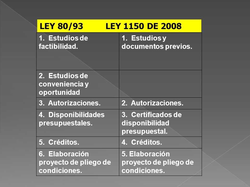 LEY 80/93 LEY 1150 DE 2008 1. Estudios de factibilidad.
