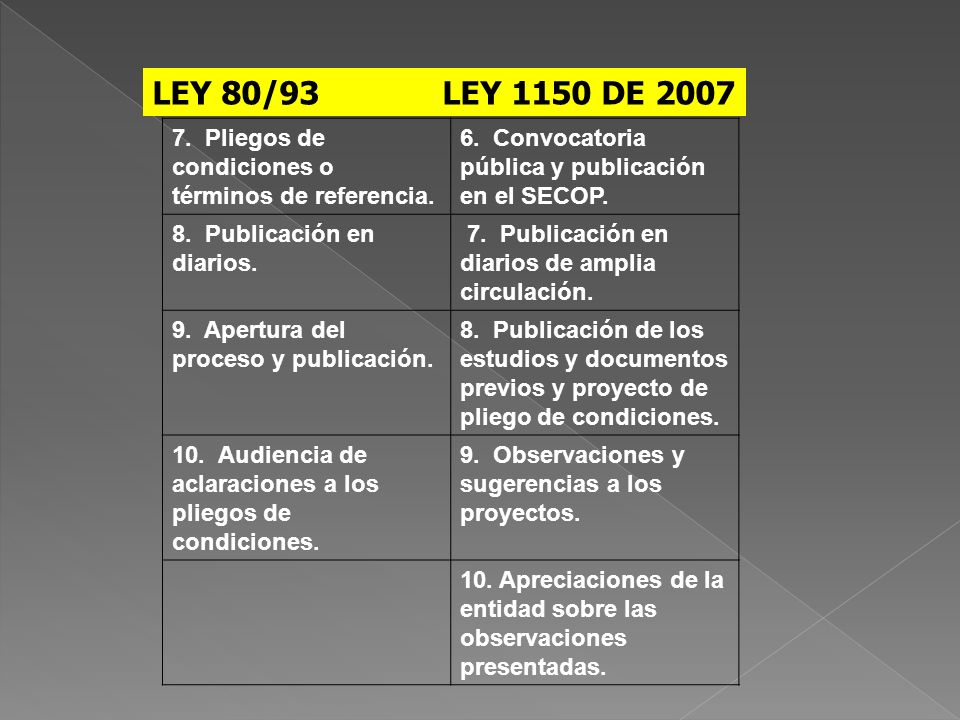 LEY 80/93 LEY 1150 DE 2007 7. Pliegos de condiciones o términos de referencia. 6. Convocatoria pública y publicación en el SECOP.