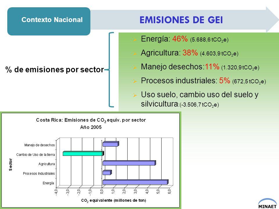 EMISIONES DE GEI Energía: 46% (5.688,6 tCO2e)
