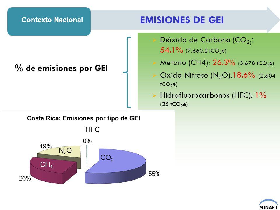 EMISIONES DE GEI % de emisiones por GEI