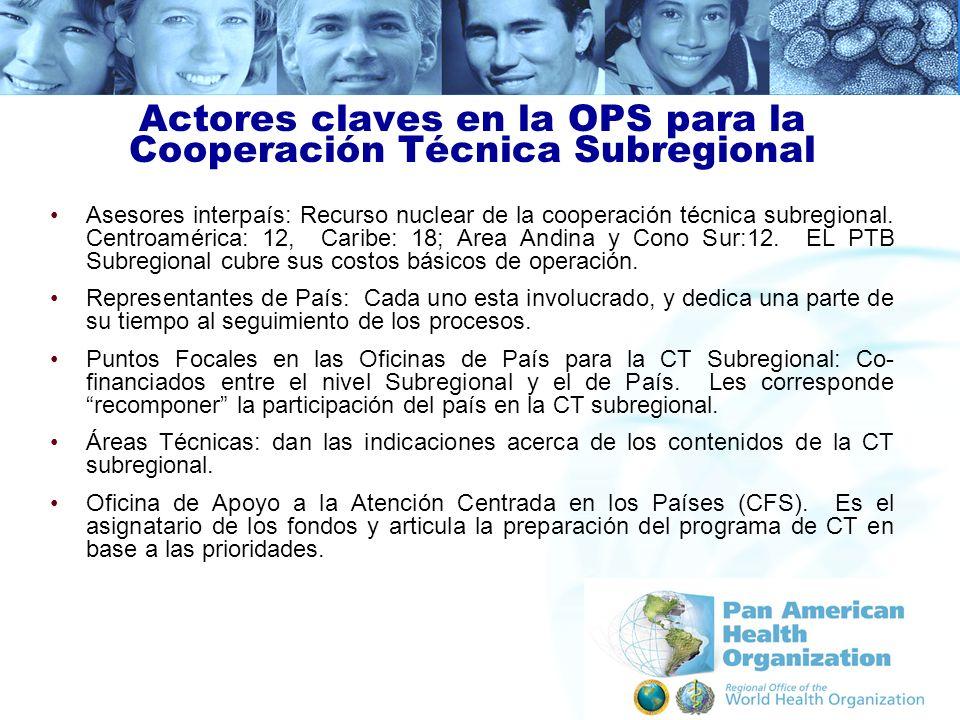 Actores claves en la OPS para la Cooperación Técnica Subregional