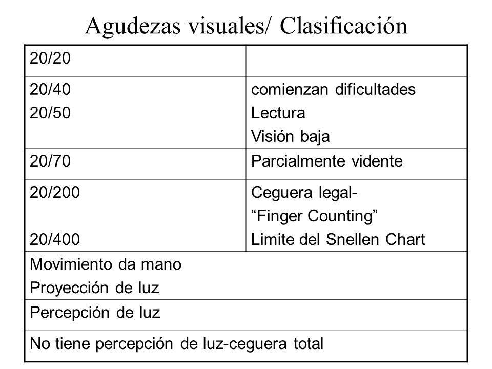 Agudezas visuales/ Clasificación