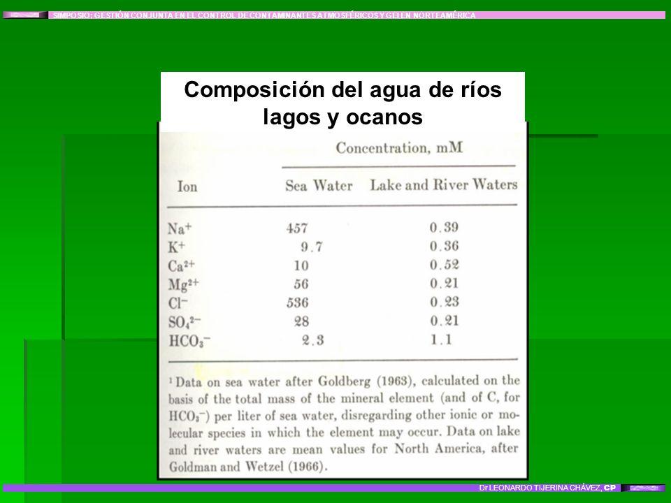 Composición del agua de ríos lagos y ocanos