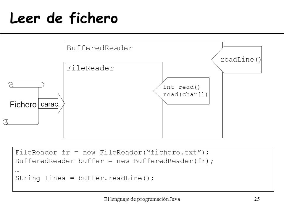 how to use bufferedreader in java to read string