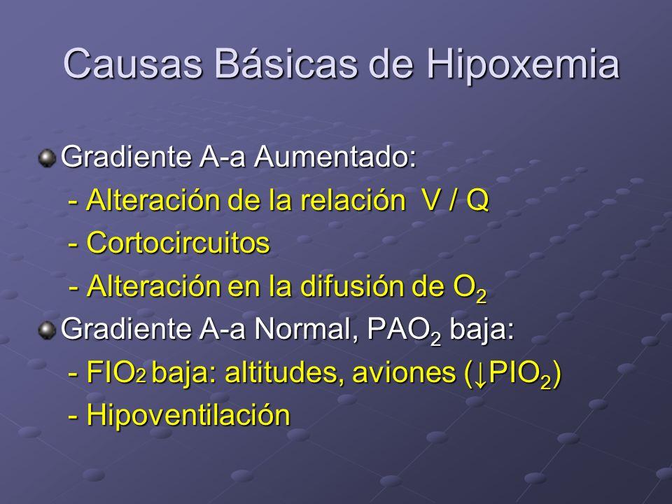Causas Básicas de Hipoxemia