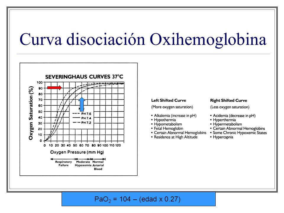 Curva disociación Oxihemoglobina