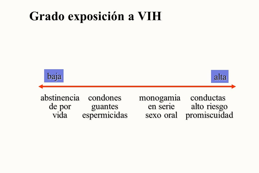Grado exposición a VIH baja alta abstinencia de por vida condones