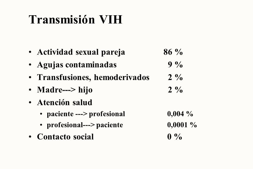Transmisión VIH Actividad sexual pareja 86 % Agujas contaminadas 9 %
