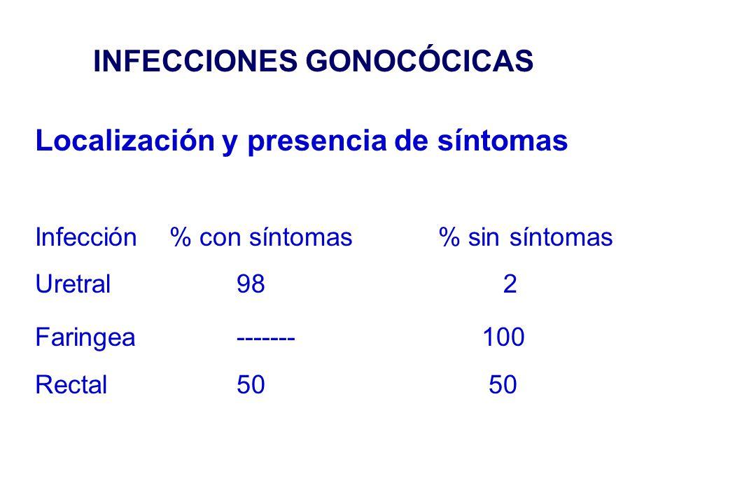 INFECCIONES GONOCÓCICAS Localización y presencia de síntomas