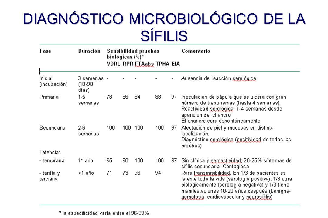 DIAGNÓSTICO MICROBIOLÓGICO DE LA SÍFILIS