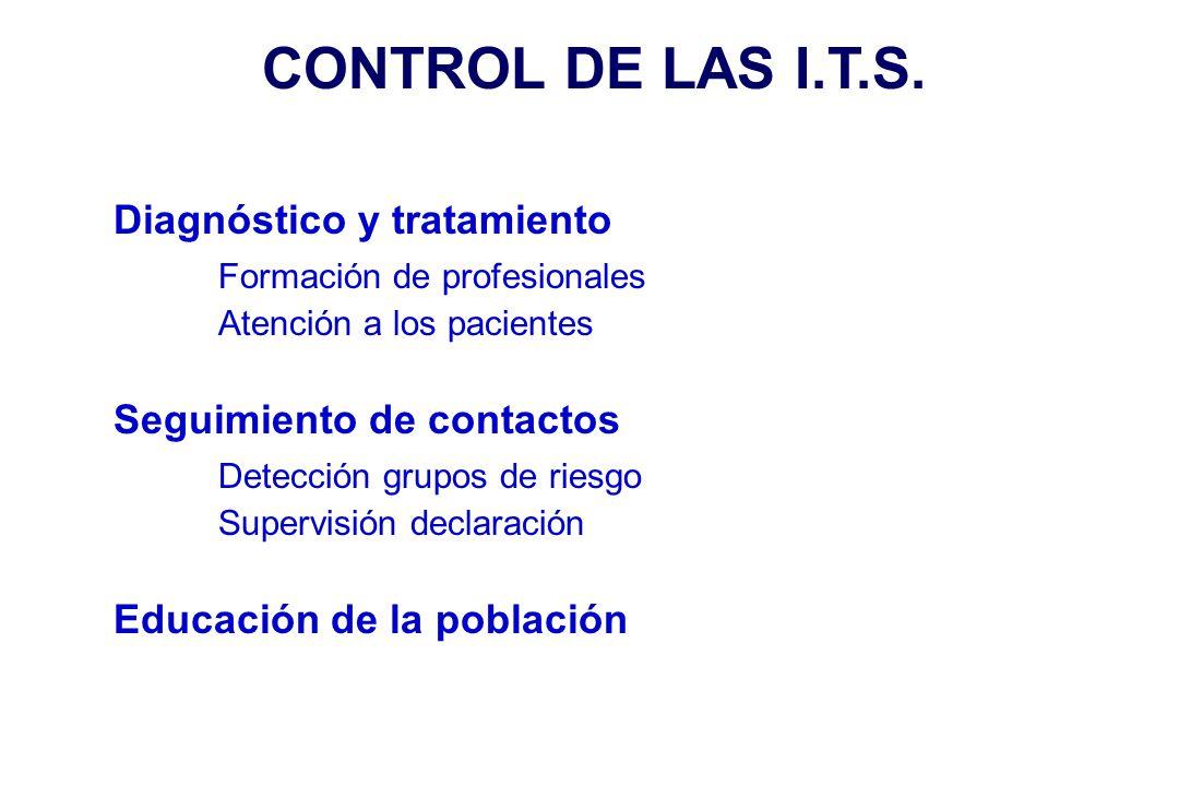 CONTROL DE LAS I.T.S. Diagnóstico y tratamiento
