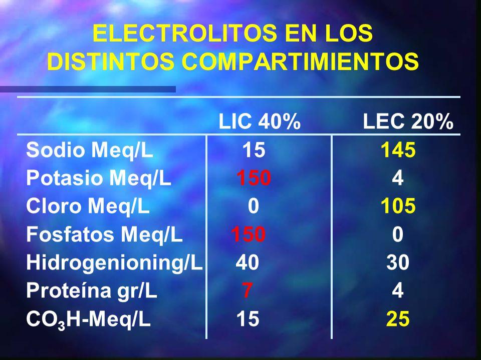 ELECTROLITOS EN LOS DISTINTOS COMPARTIMIENTOS