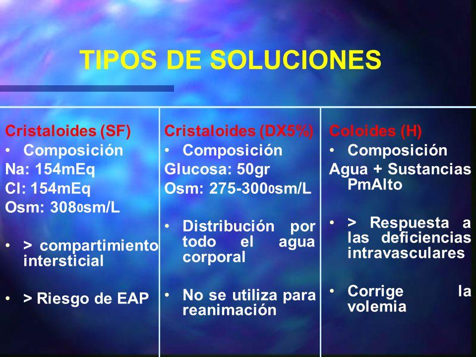 TIPOS DE SOLUCIONES Cristaloides (SF) Composición Na: 154mEq