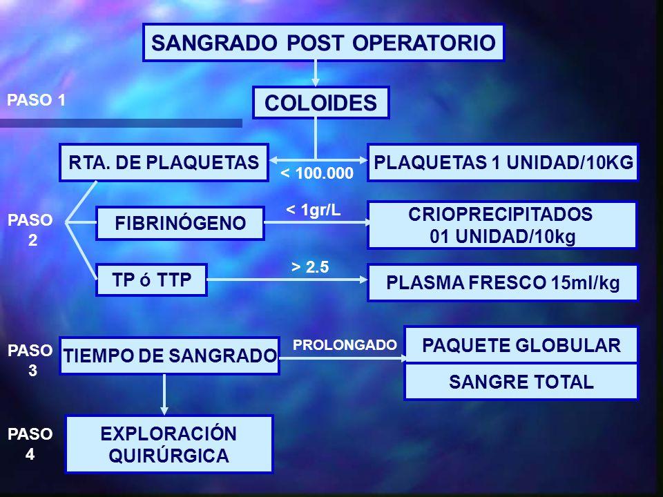 SANGRADO POST OPERATORIO