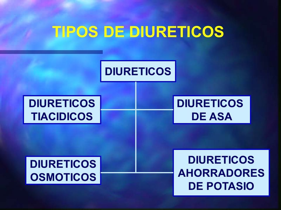 TIPOS DE DIURETICOS DIURETICOS DIURETICOS TIACIDICOS DIURETICOS DE ASA