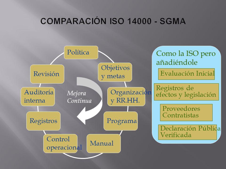 COMPARACIÓN ISO 14000 - SGMA Como la ISO pero añadiéndole Política