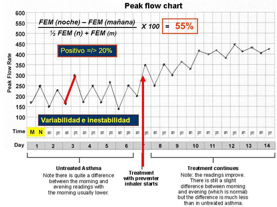 FEM (noche) – FEM (mañana) = 55% X 100 ½ FEM (n) + FEM (m)