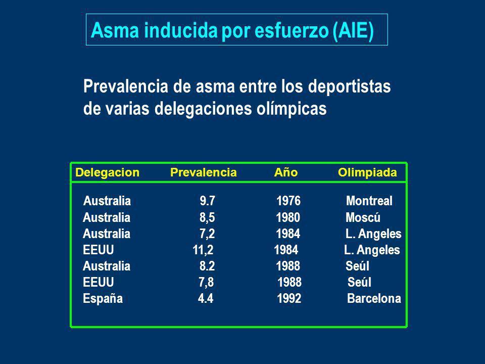 Asma inducida por esfuerzo (AIE)