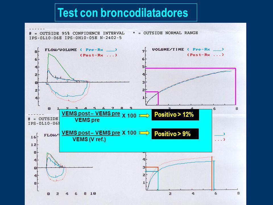 Test con broncodilatadores