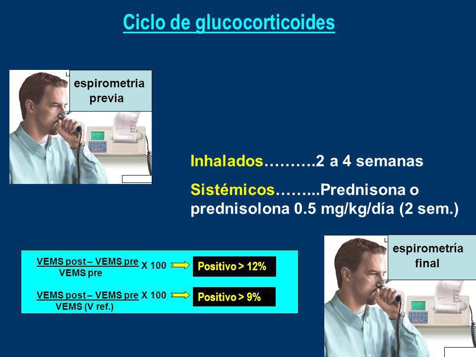 Ciclo de glucocorticoides
