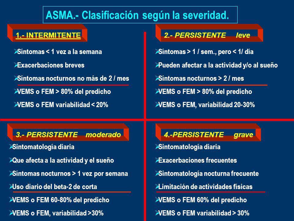 ASMA.- Clasificación según la severidad.