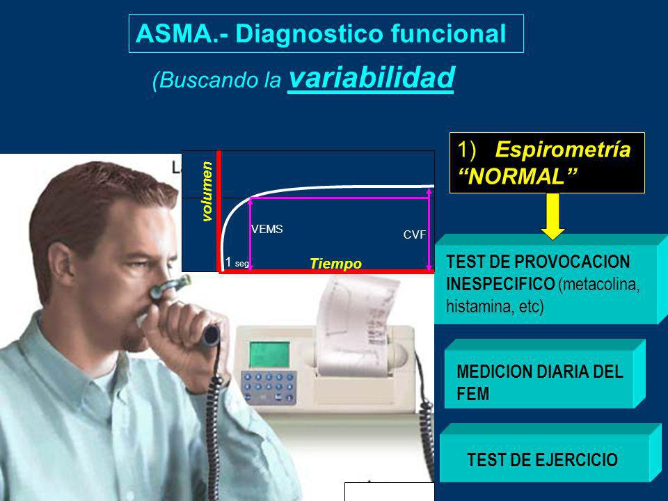 ASMA.- Diagnostico funcional