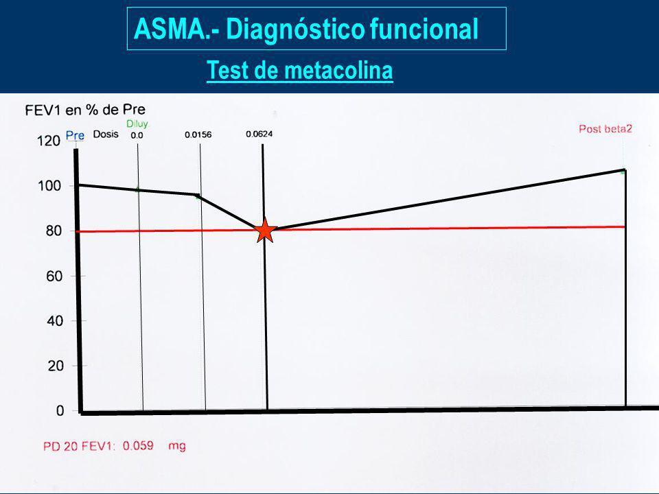 ASMA.- Diagnóstico funcional