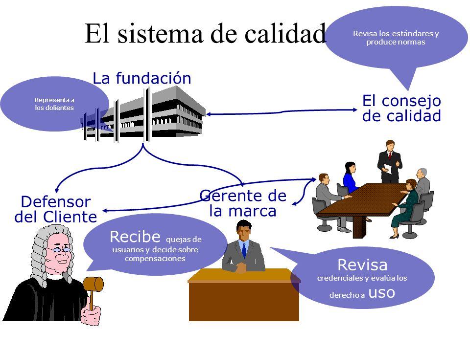 El sistema de calidad La fundación El consejo de calidad Gerente de