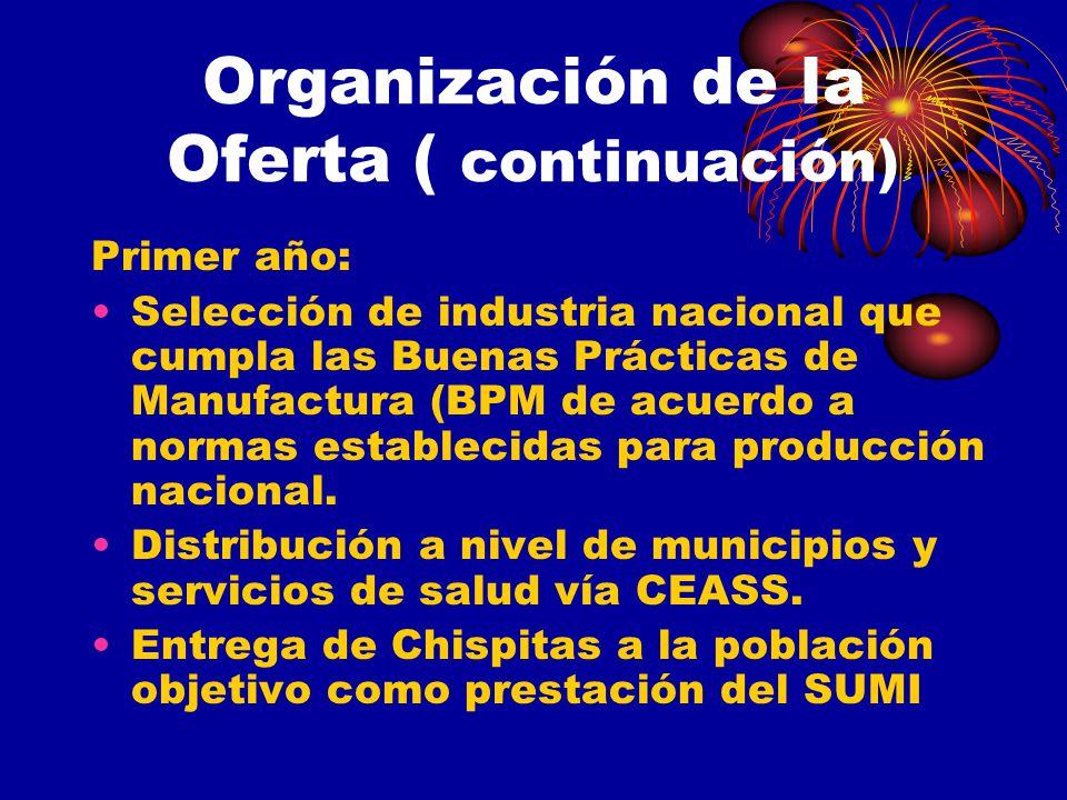Organización de la Oferta ( continuación)