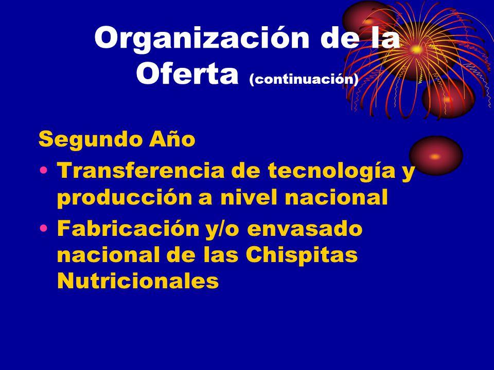 Organización de la Oferta (continuación)