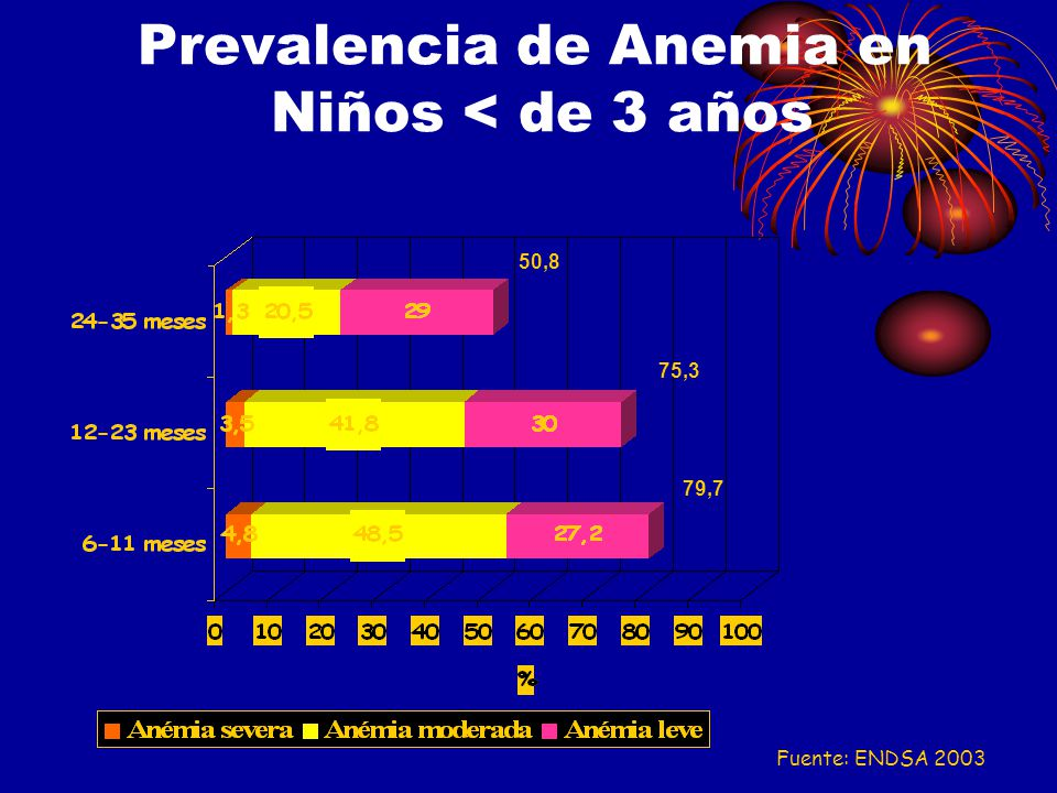 Prevalencia de Anemia en Niños < de 3 años