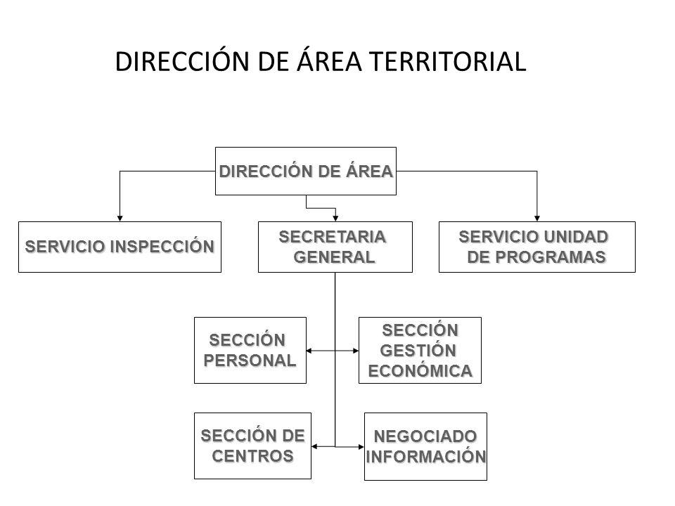 DIRECCIÓN DE ÁREA TERRITORIAL