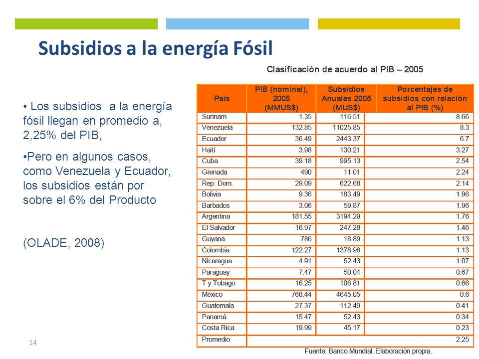 Subsidios a la energía Fósil