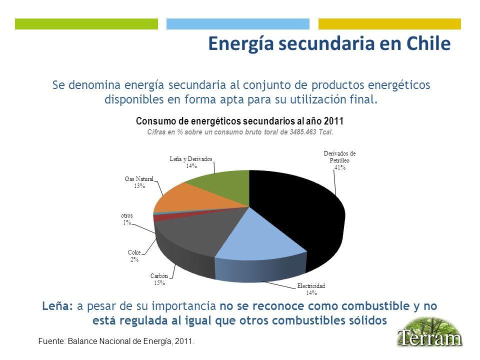 Energía secundaria en Chile