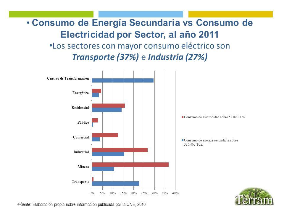 Los sectores con mayor consumo eléctrico son