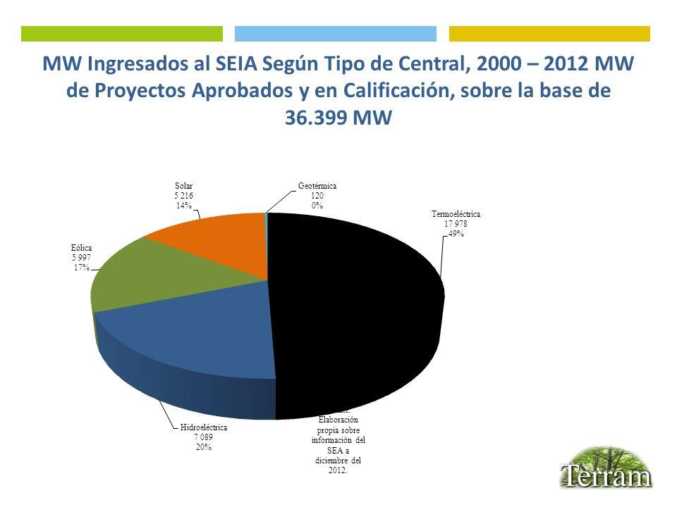 MW Ingresados al SEIA Según Tipo de Central, 2000 – 2012 MW de Proyectos Aprobados y en Calificación, sobre la base de 36.399 MW
