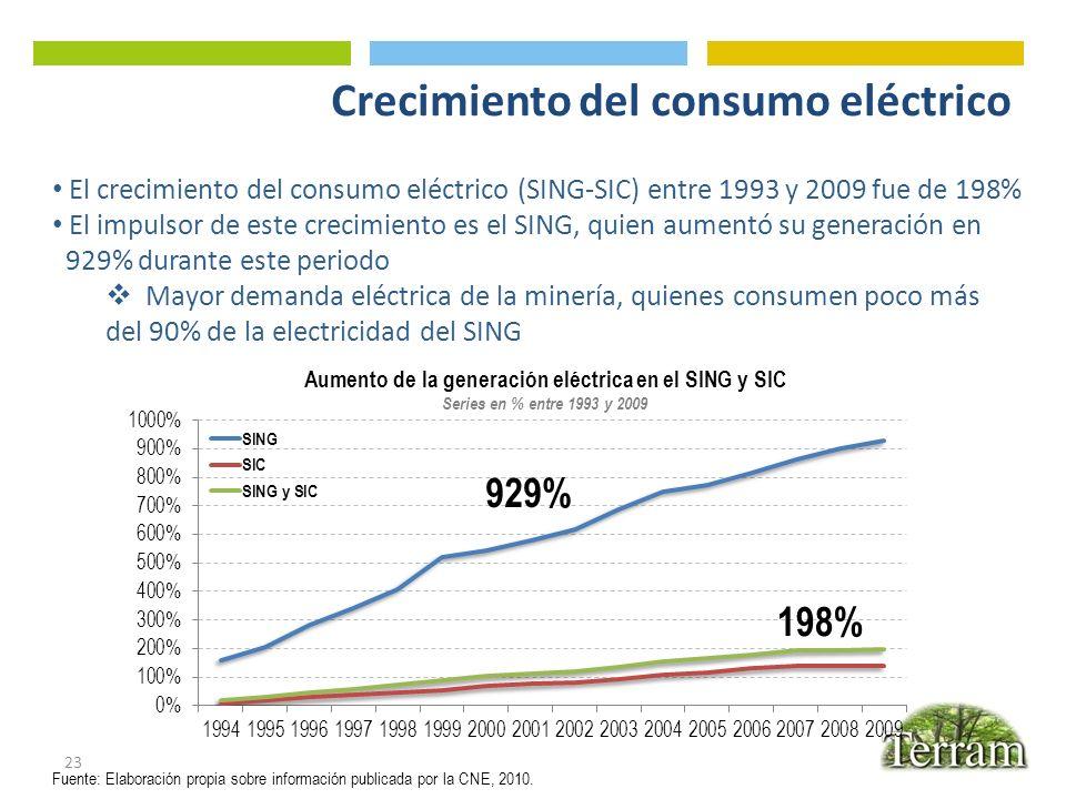Crecimiento del consumo eléctrico
