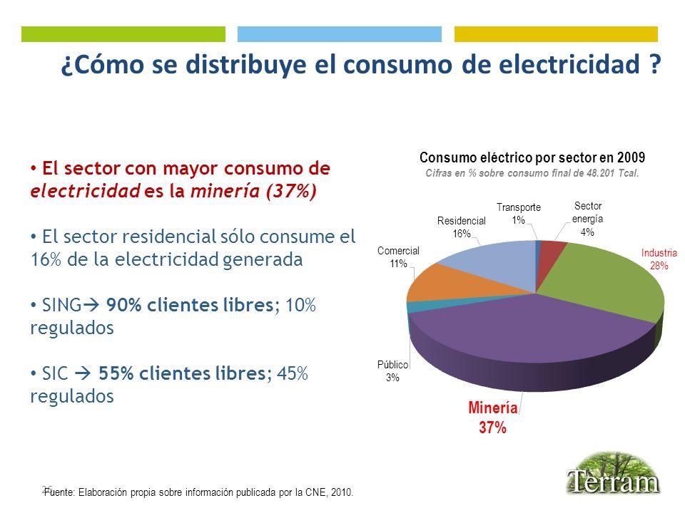 ¿Cómo se distribuye el consumo de electricidad
