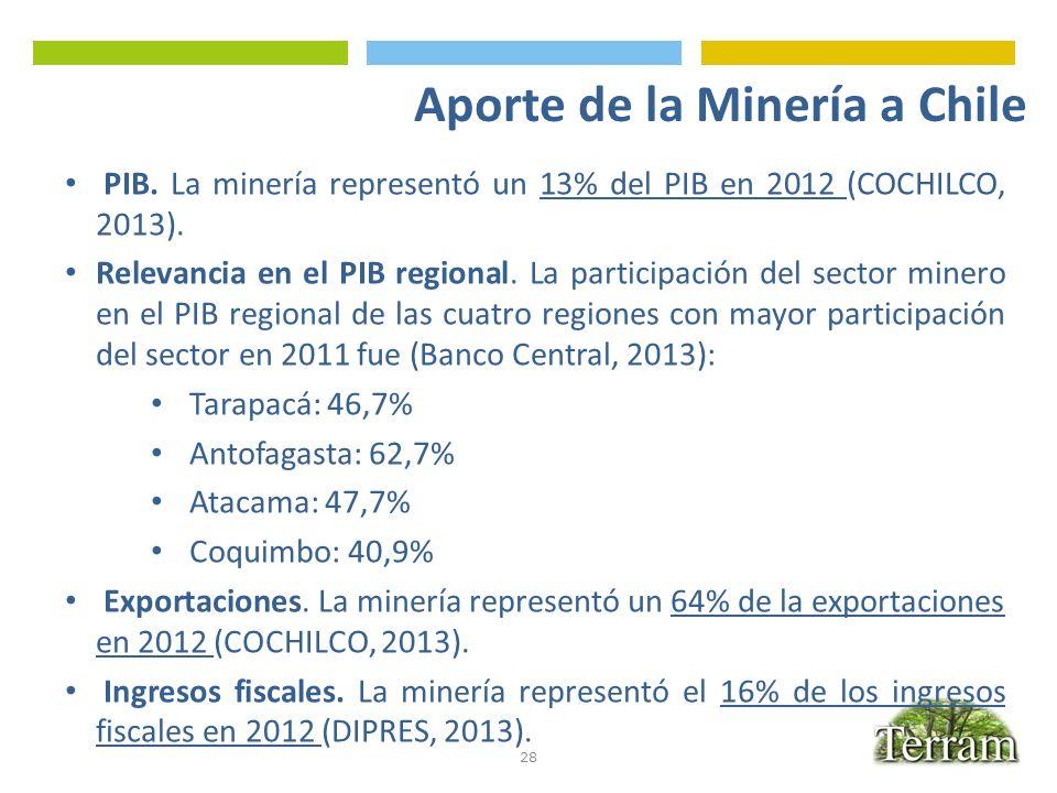 Aporte de la Minería a Chile